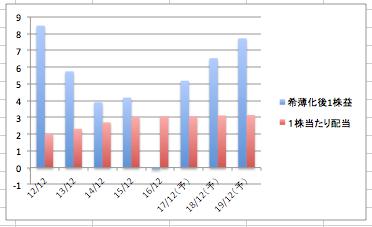 キャタピラーの希薄化後1株益と1株当たり配当の推移