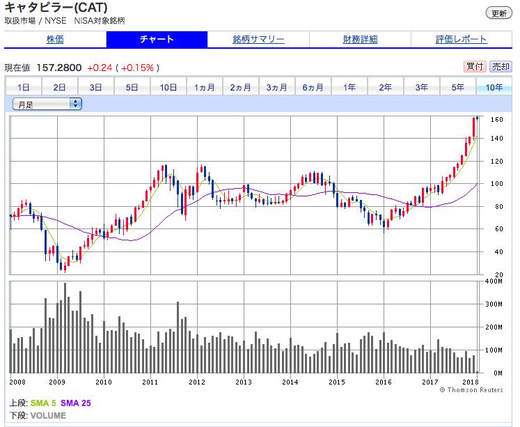 キャタピラーの10年間の株価の推移