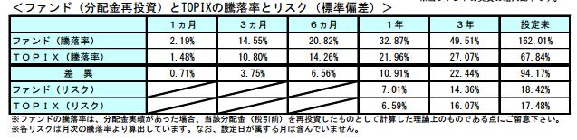 年金積立Jグロースの運用成績(TOPIXとの比較)配当履歴