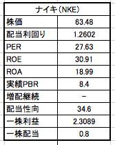 ナイキの株価と配当利回りの表