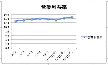 ナイキの営業利益率の推移
