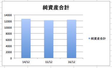 ナイキの純資産合計の推移
