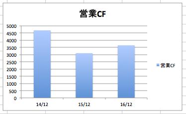 ナイキの営業CF、営業キャッシュフローの推移