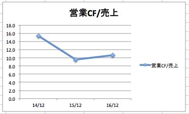 ナイキの営業キャッシュフロー/売上高の推移