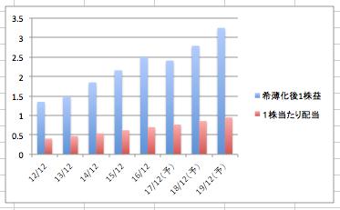 ナイキの希薄化後1株益、1株当たりの配当の推移