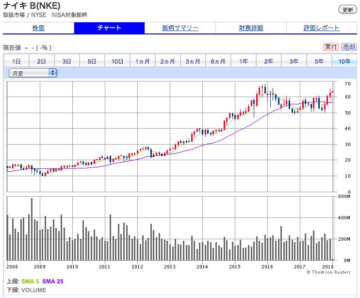 ナイキの10年間の株価チャート推移
