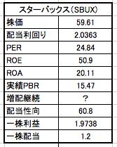 スターバックスの株価と配当利回り PER ROE ROA 実績PBR 増配継続 配当性向 1株利益 1株配当