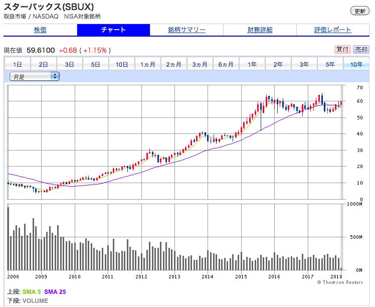 スターバックスの10年間の株価チャート