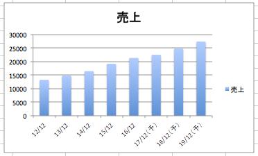 スターバックスの売上高の推移