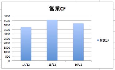 スターバックスの営業CF、営業キャッシュフローの推移