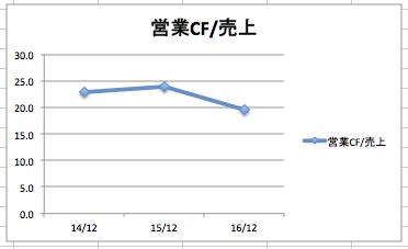 スターバックスの営業キャッシュフロー/売上高の推移