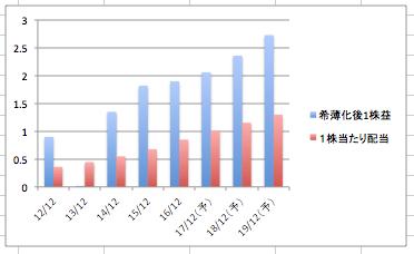 スターバックスの希薄化後1株益、1株当たり配当の推移