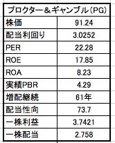 プロクターアンドギャンブルの株価、配当利回りの表