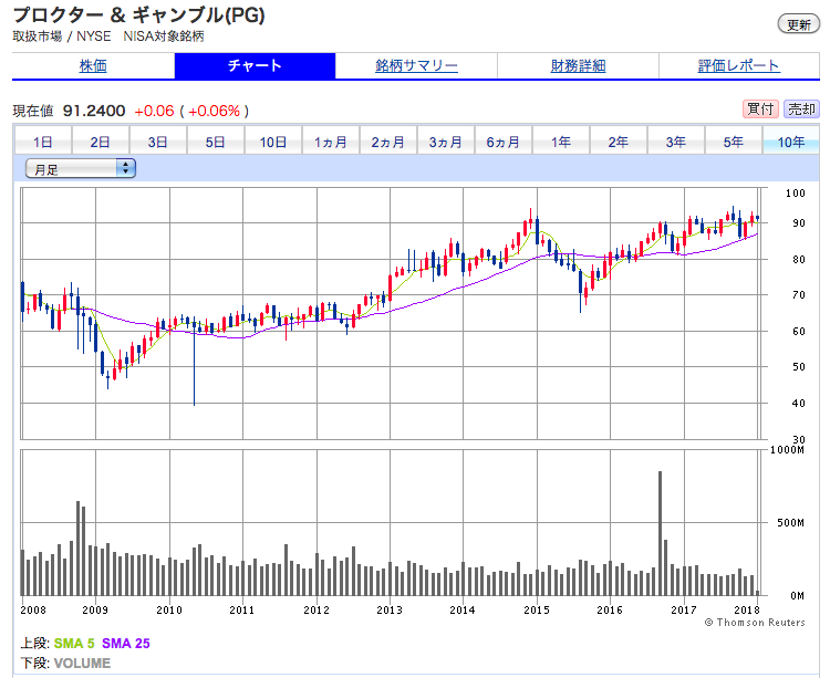 プロクターアンドギャンブルの10年間の株価チャート