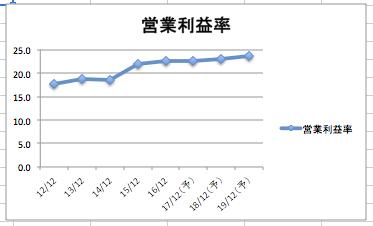 プロクターアンドギャンブルの営業利益率の推移