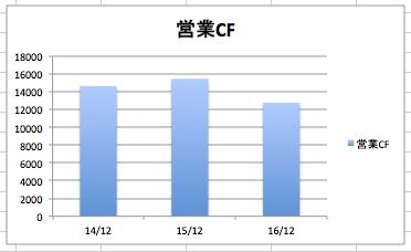 プロクターアンドギャンブルの営業CF、営業キャッシュフローの推移