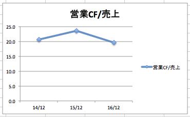 プロクターアンドギャンブルの営業CF/売上高の推移