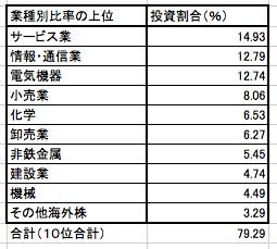 ひふみプラスの業種別比率の上位10業種