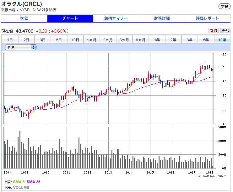 オラクルの10年株価チャート 順調に上昇しています。