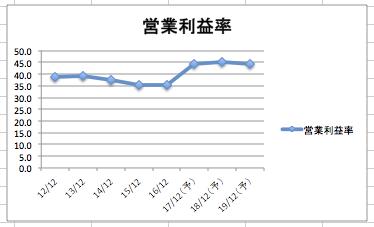 オラクルの営業利益率の推移 驚異の45%の予想です。