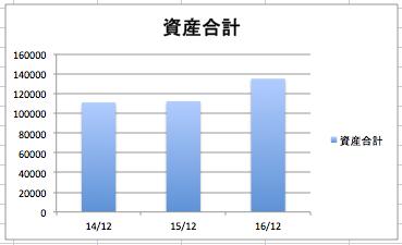 オラクルの資産合計の推移