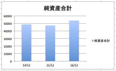 オラクルの純資産合計の推移