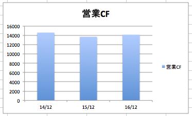 オラクルの営業CF、営業キャッシュフローの推移