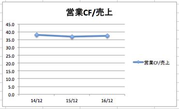 オラクルの営業キャッシュフロー/売上高の推移。驚異の35%を越えている