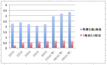 オラクルの希薄化後1株益、1株当たり配当の推移