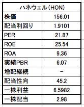 ハネウェルの株価、配当利回りの一覧表