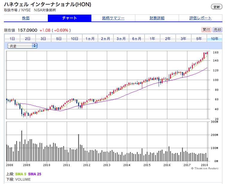 ハネウェルの株価チャート(10年間)