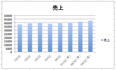 ハネウェルの売上高の推移のグラフ