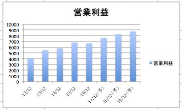 ハネウェルの営業利益の推移のグラフ
