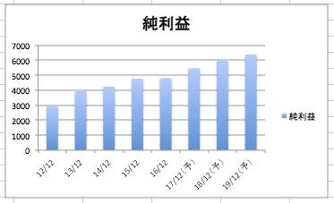 ハネウェルの純利益の推移のグラフ