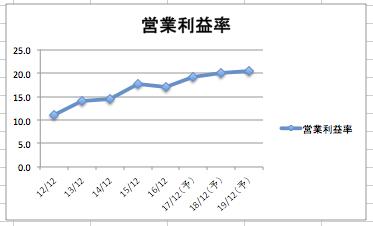 ハネウェルの営業利益率の推移のグラフ