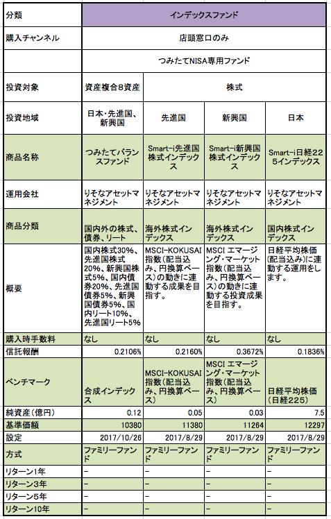 りそな銀行のつみたてNISA対象の投資信託の概要の一覧表