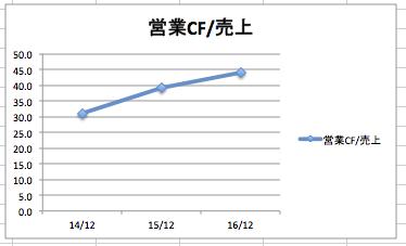 マイクロソフトの営業キャッシュフロー/売上高は、驚異の45%