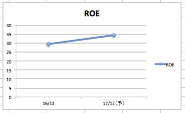 マイクロソフトのROEは、30%以上であり、効率よくもうけている