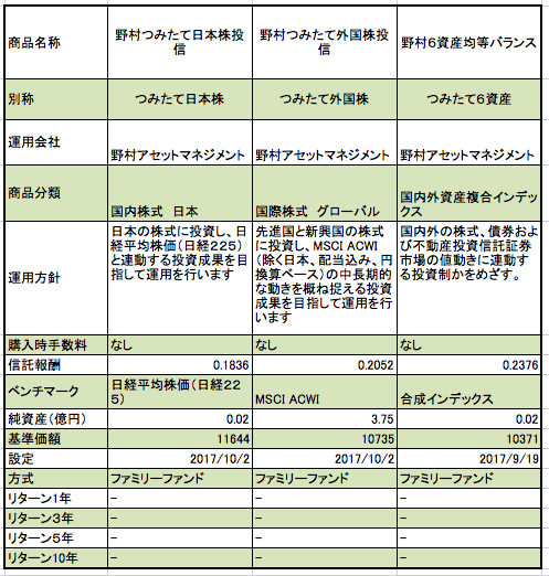 新生銀行のつみたてNISA商品のまとめ一覧表。ベンチマーク、基準価額、総資産、リターン等