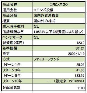 コモンズ30ファンド概要 信託報酬1.0584%以下、基準価額:30121円、総資産133.9億円、設定来リターンは、220.69%