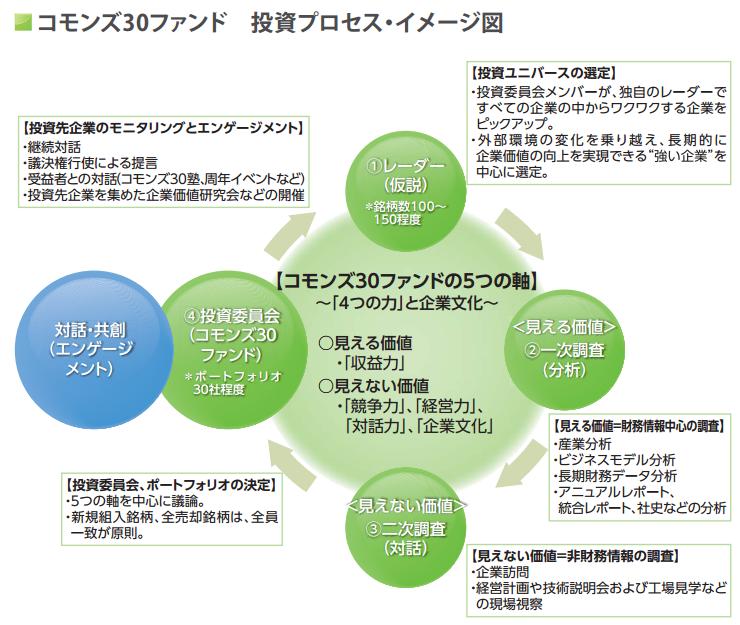 コモンズ30ファンドの投資プロセス・イメージ図