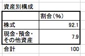 コモンズ30ファンドの資産別構成のグラフ