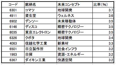 コモンズ30ファンドの組入銘柄 上位10銘柄 コマツ、資生堂、デンソー、ディスコ、東京エレクトロン