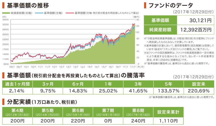 コモンズ30ファンンドの基準価額の上昇と純資産総額の増加のグラフ