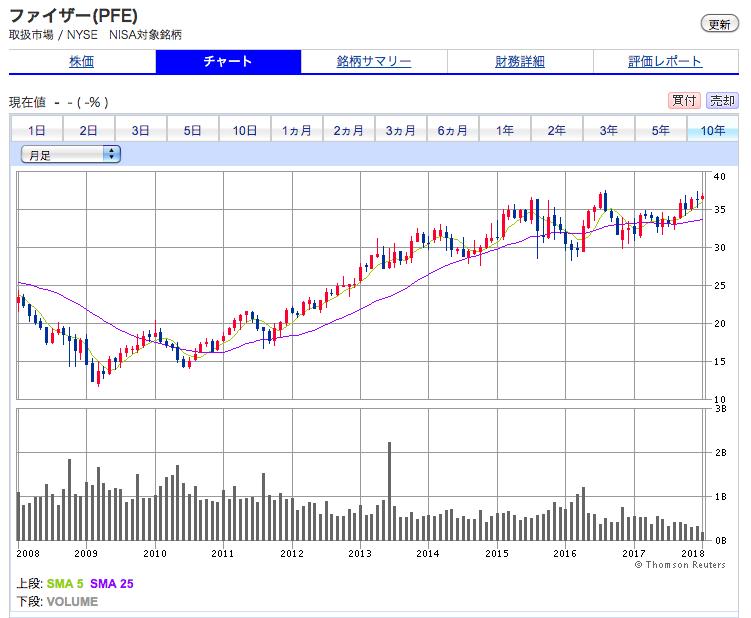 ファイザーの株価チャート 株価が伸び悩みしている