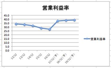 ファイザーの営業利益率