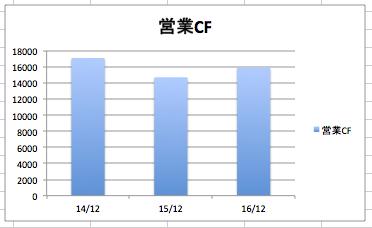 ファイザーの営業CF、営業キャッシュフロー