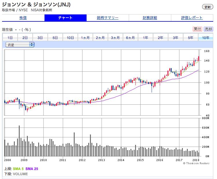ジョンソンエンドジョンソンの10年間の株価チャート