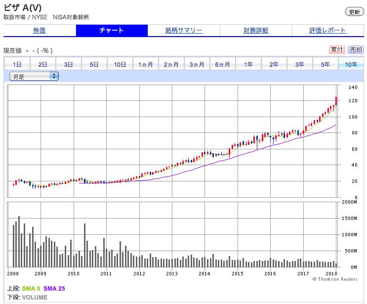 ビザの株価チャート(10年間)順調に上昇を続けている