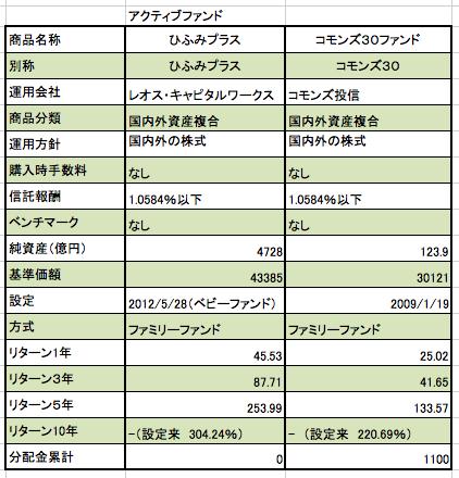 野村証券つみたてNISA ひふみプラス、コモンズ30 アクティブファンドを2商品追加